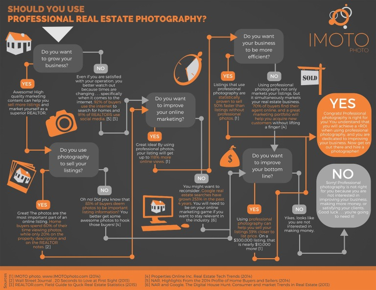 Should_You_Use_Professional_Real_Estate_Photography_-_IMOTO_Branded